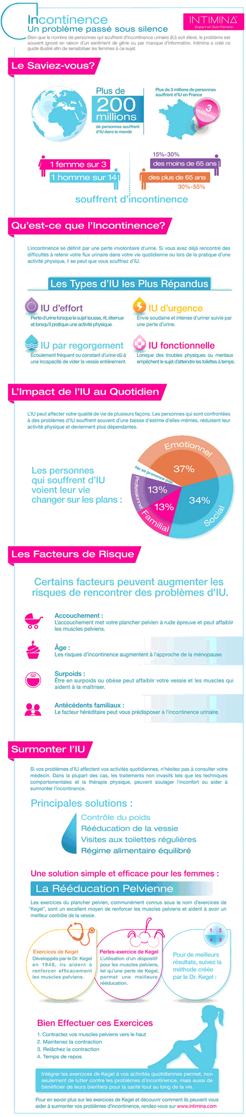 infographie-incontinence